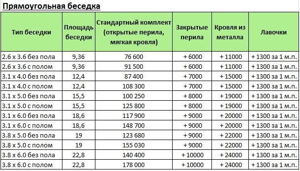 цены на прямоугольные деревянные беседки для дачи